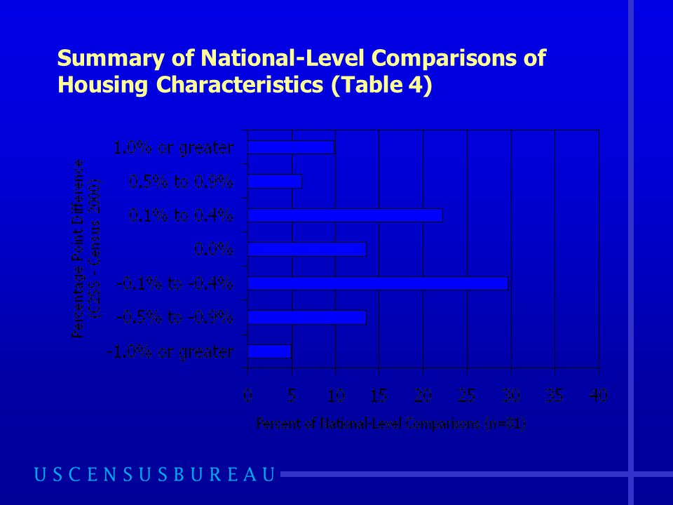 Summary of National-Level Comparisons of Housing Characteristics (Table 4)