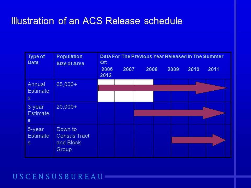 Illustration of an ACS Release schedule Type of Data Population Size of Area Data For The Previous Year Released In The Summer Of: Annual Estimate s 65, year Estimate s 20, year Estimate s Down to Census Tract and Block Group