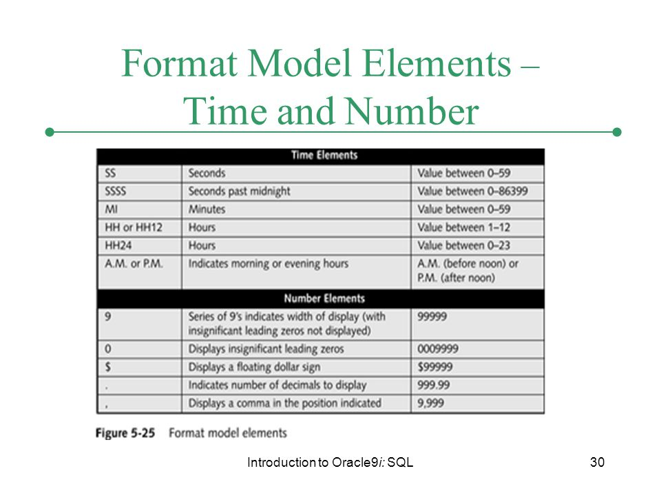Introduction to Oracle9i: SQL30 Format Model Elements – Time and Number