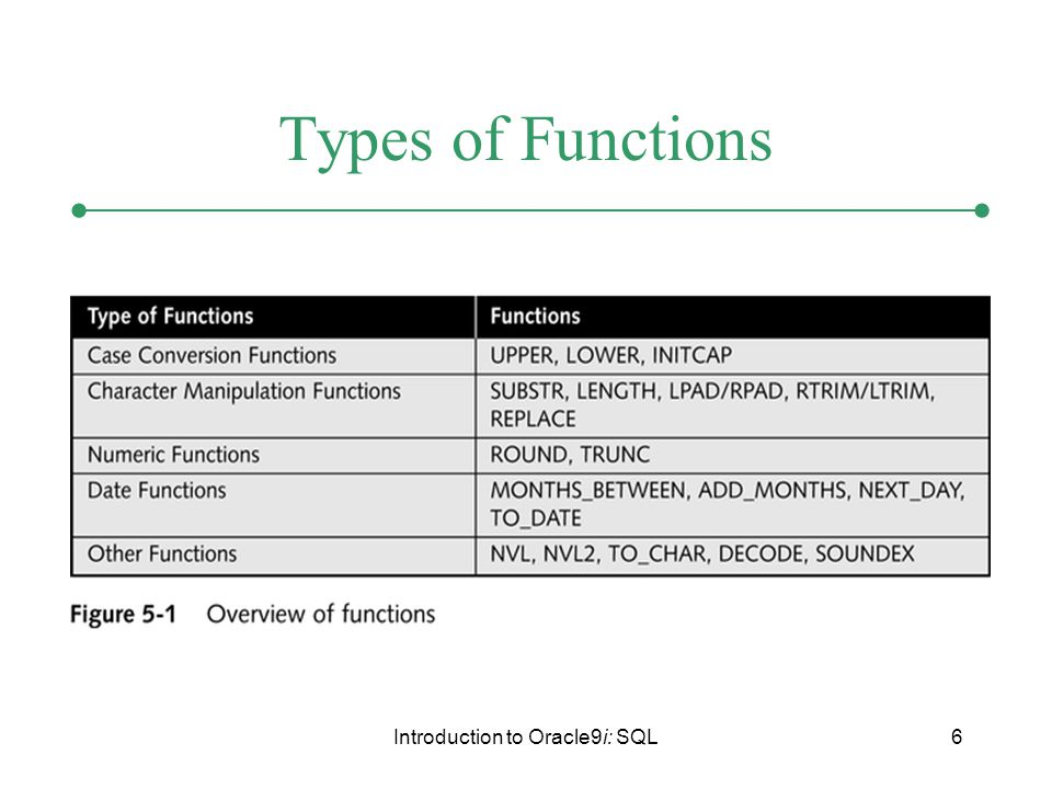 Introduction to Oracle9i: SQL6 Types of Functions