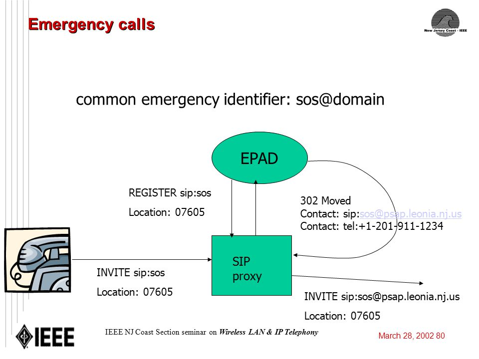 IEEE NJ Coast Section Seminar on Wireless LAN & IP Telephony