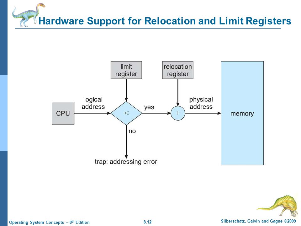 8.12 Silberschatz, Galvin and Gagne ©2009 Operating System Concepts – 8 th Edition Hardware Support for Relocation and Limit Registers