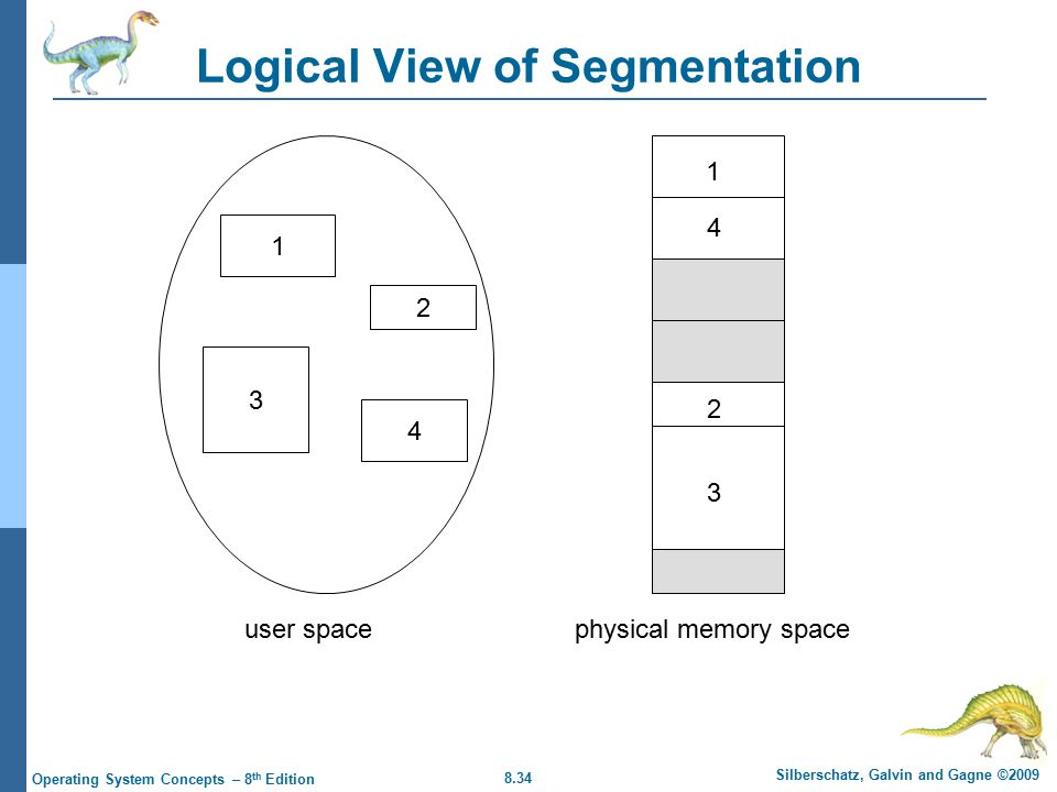 8.34 Silberschatz, Galvin and Gagne ©2009 Operating System Concepts – 8 th Edition Logical View of Segmentation user spacephysical memory space