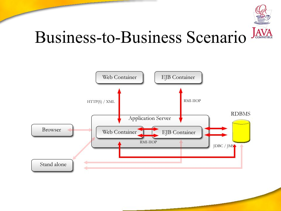 Business-to-Business Scenario