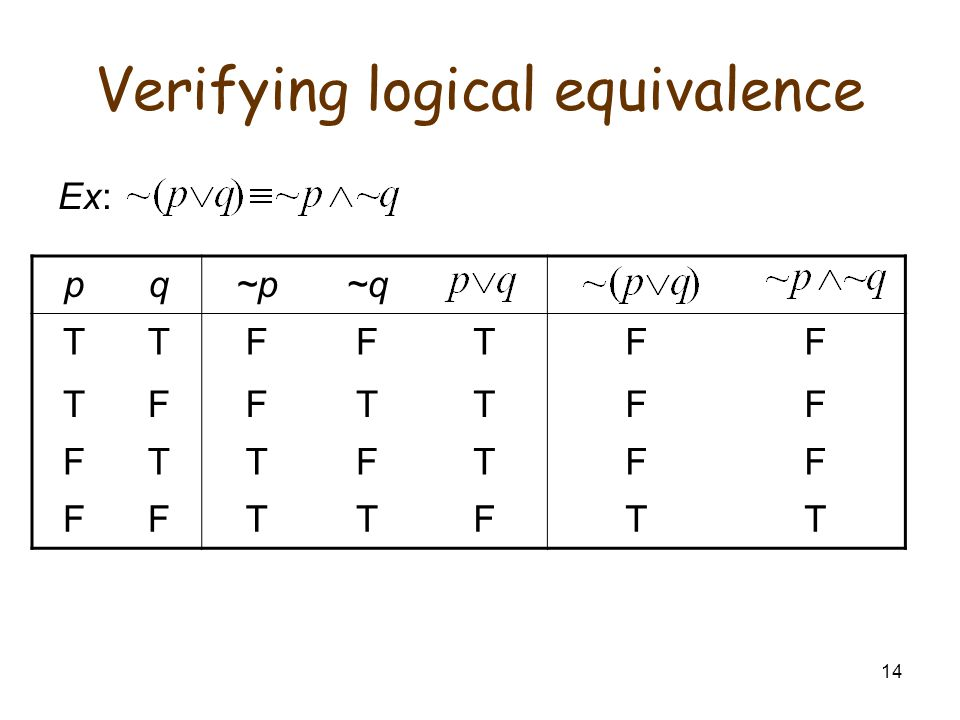 14 Verifying logical equivalence Ex: pq~p~q TTFFTFF TFFTTFF FTTFTFF FFTTFTT