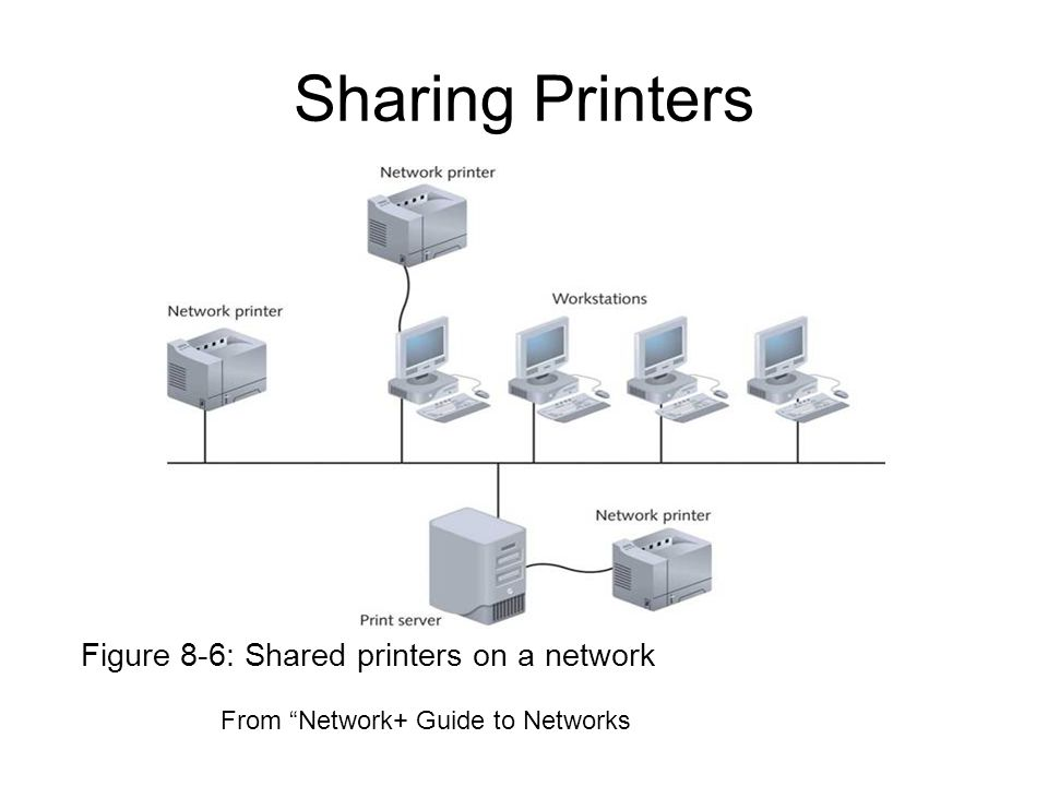 Sharing Printers Figure 8-6: Shared printers on a network From Network+ Guide to Networks
