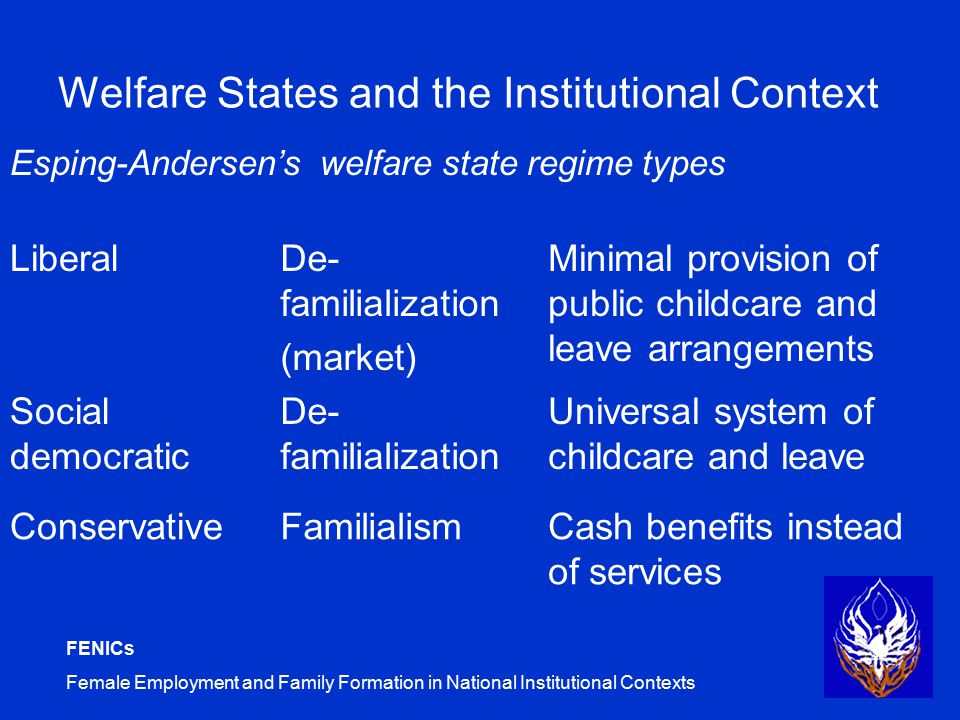 FENICs Female Employment and Family Formation in National Institutional Contexts Welfare States and the Institutional Context Esping-Andersen's welfare state regime types LiberalDe- familialization (market) Minimal provision of public childcare and leave arrangements Social democratic De- familialization Universal system of childcare and leave ConservativeFamilialismCash benefits instead of services