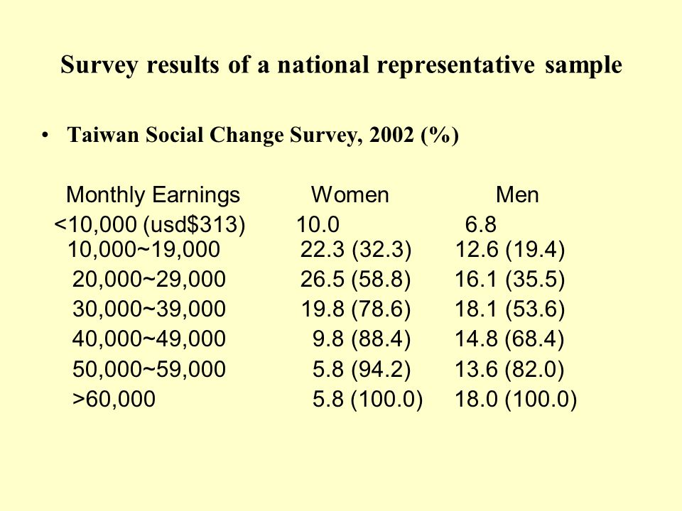 Survey results of a national representative sample Taiwan Social Change Survey, 2002 (%) Monthly Earnings Women Men <10,000 (usd$313) ,000~19, (32.3) 12.6 (19.4) 20,000~29, (58.8) 16.1 (35.5) 30,000~39, (78.6) 18.1 (53.6) 40,000~49, (88.4) 14.8 (68.4) 50,000~59, (94.2) 13.6 (82.0) >60, (100.0) 18.0 (100.0)