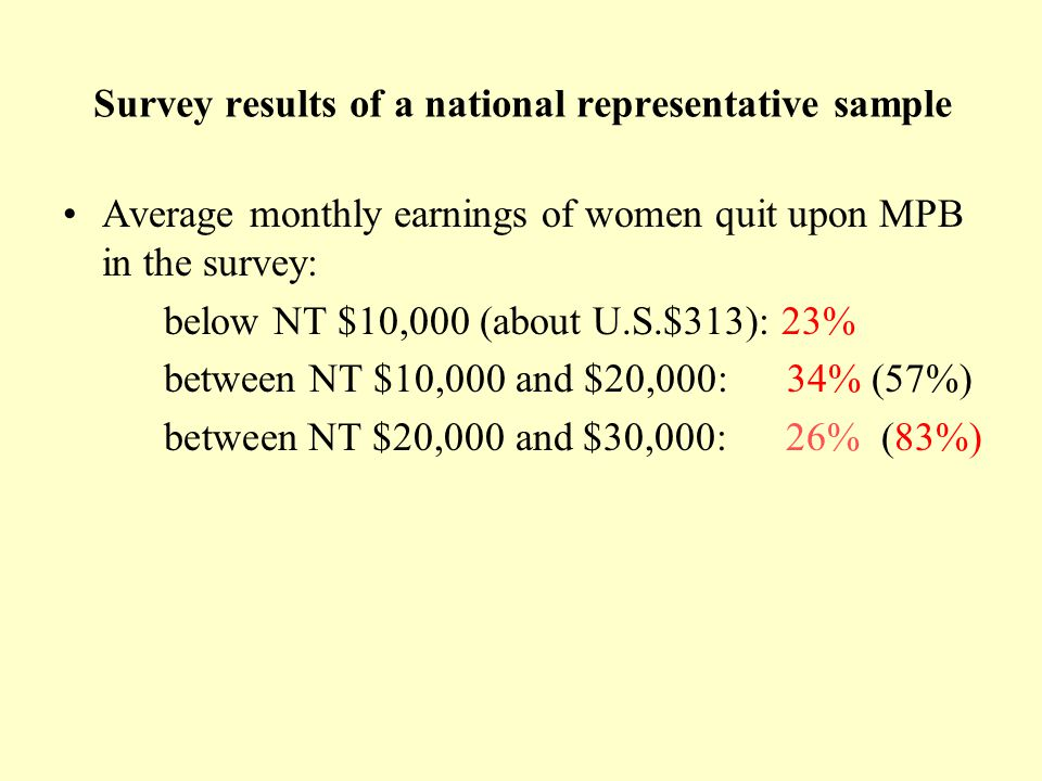 Survey results of a national representative sample Average monthly earnings of women quit upon MPB in the survey: below NT $10,000 (about U.S.$313): 23% between NT $10,000 and $20,000: 34% (57%) between NT $20,000 and $30,000: 26% (83%)
