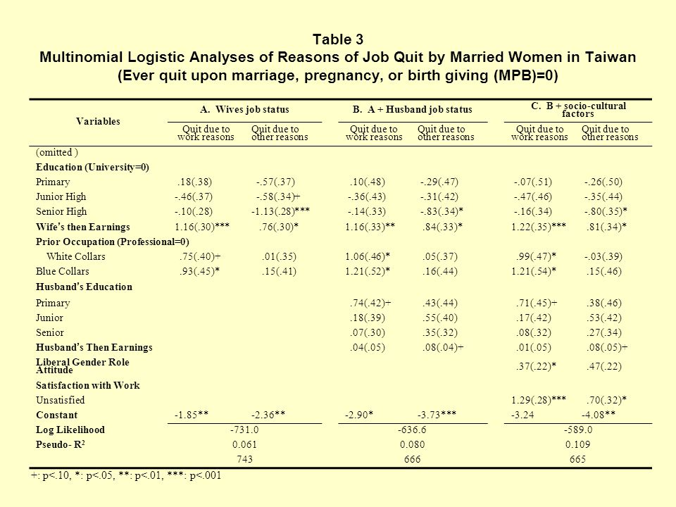 Table 3 Multinomial Logistic Analyses of Reasons of Job Quit by Married Women in Taiwan (Ever quit upon marriage, pregnancy, or birth giving (MPB)=0) Variables A.