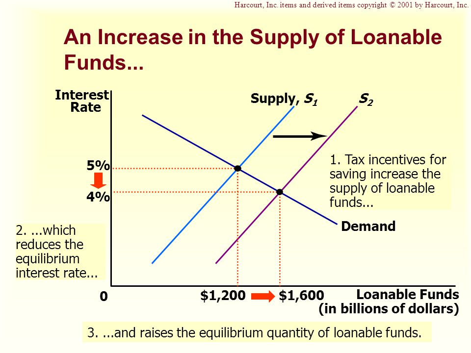 S2S2 1. Tax incentives for saving increase the supply of loanable funds...