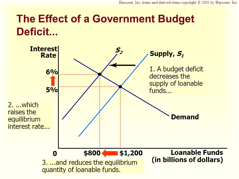 The Effect of a Government Budget Deficit... S2S2 1.