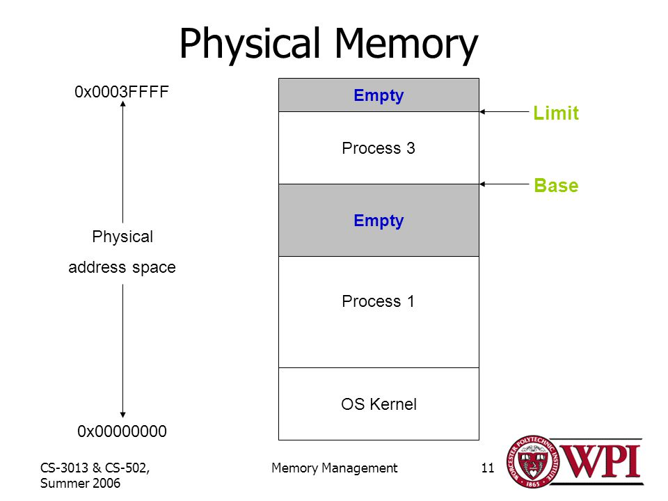 CS-3013 & CS-502, Summer 2006 Memory Management11 Physical Memory 0x x0003FFFF Physical address space OS Kernel Process 1 Empty Process 3 Base Limit