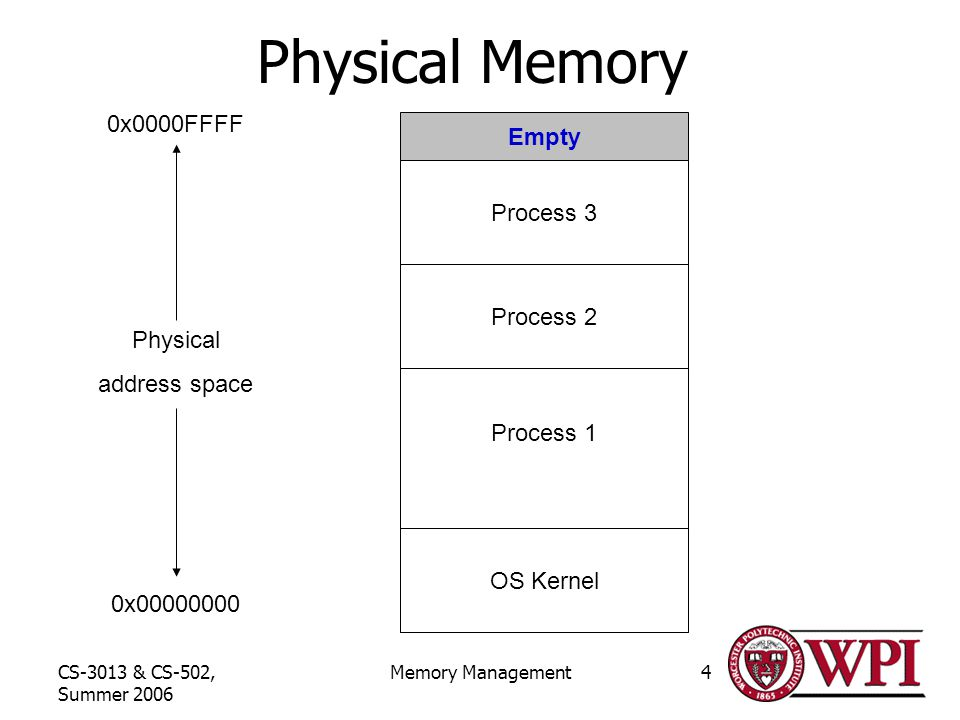 CS-3013 & CS-502, Summer 2006 Memory Management4 Physical Memory 0x x0000FFFF Physical address space OS Kernel Process 1 Process 2 Empty Process 3