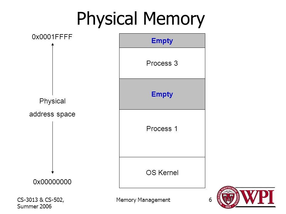 CS-3013 & CS-502, Summer 2006 Memory Management6 Physical Memory 0x x0001FFFF Physical address space OS Kernel Process 1 Empty Process 3