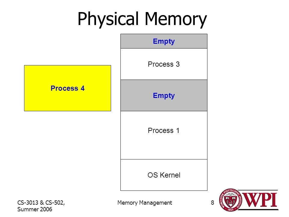 CS-3013 & CS-502, Summer 2006 Memory Management8 Physical Memory OS Kernel Process 1 Empty Process 3 Process 4