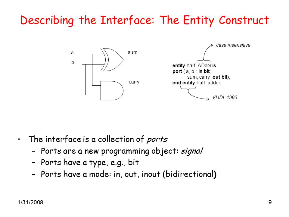 1/31/20089 Describing the Interface: The Entity Construct The interface is a collection of ports –Ports are a new programming object: signal –Ports have a type, e.g., bit –Ports have a mode: in, out, inout (bidirectional) entity half_ADder is port ( a, b : in bit; sum, carry :out bit); end entity half_adder; case insensitive VHDL 1993 b a sum carry