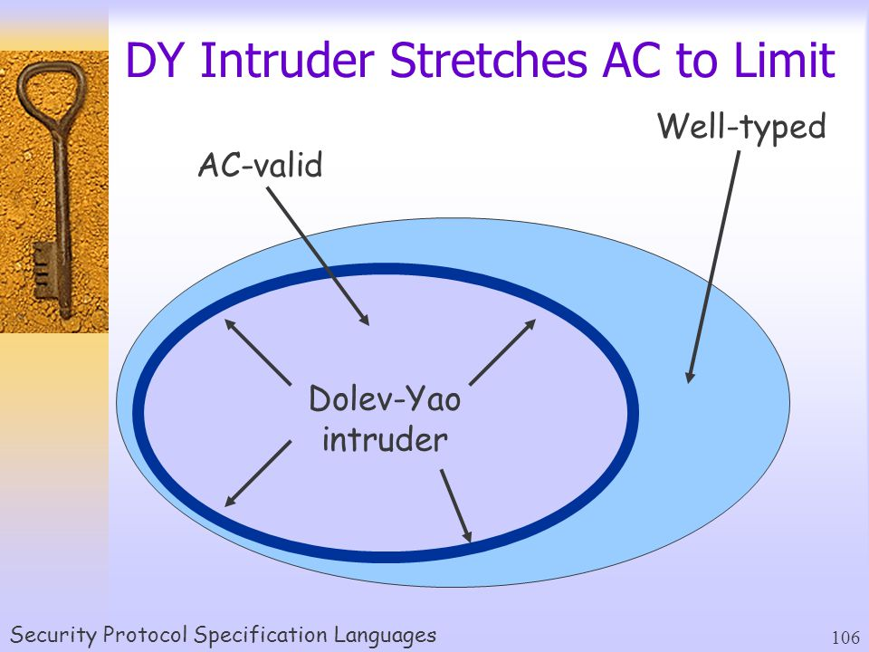 Security Protocol Specification Languages 106 DY Intruder Stretches AC to Limit Well-typed AC-valid Dolev-Yao intruder