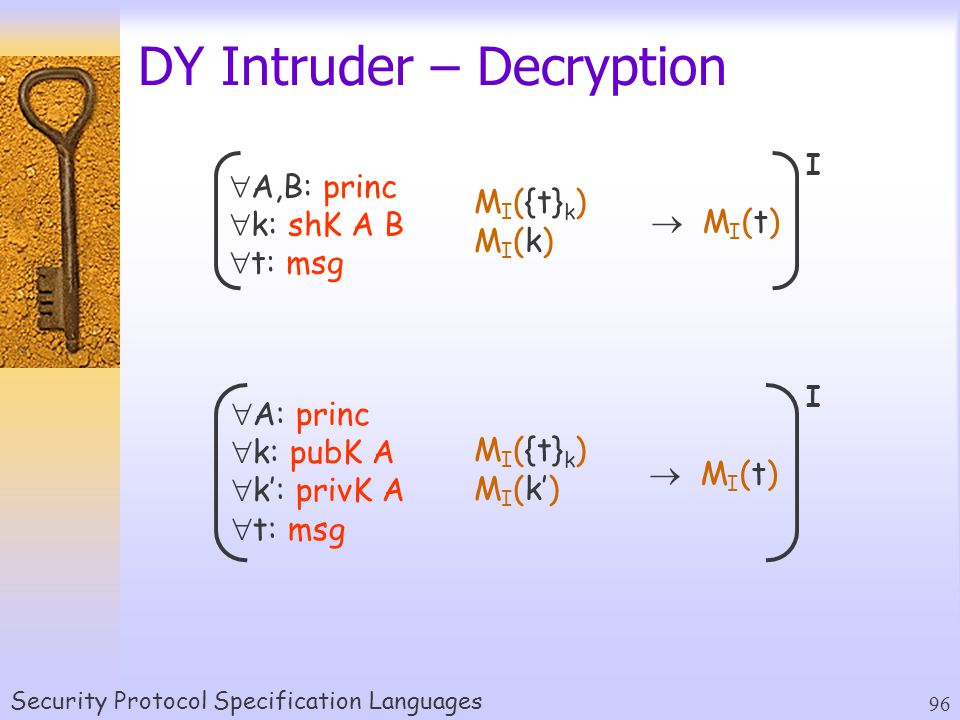 Security Protocol Specification Languages 96 DY Intruder – Decryption   M I (t)  A,B: princ  k: shK A B  t: msg I M I ({t} k ) M I (k)   M I (t)  A: princ  k: pubK A  k': privK A  t: msg I M I ({t} k ) M I (k')