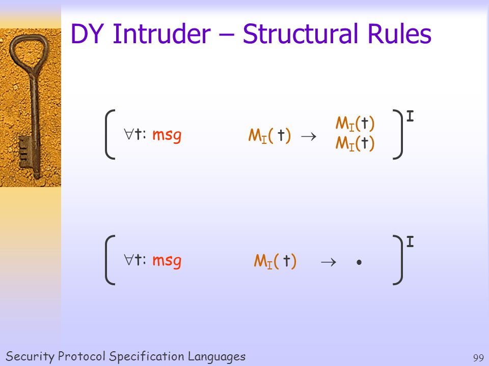 Security Protocol Specification Languages 99 DY Intruder – Structural Rules M I ( t)   t: msg I MI(t)MI(t)MI(t)MI(t) M I ( t)    t: msg I