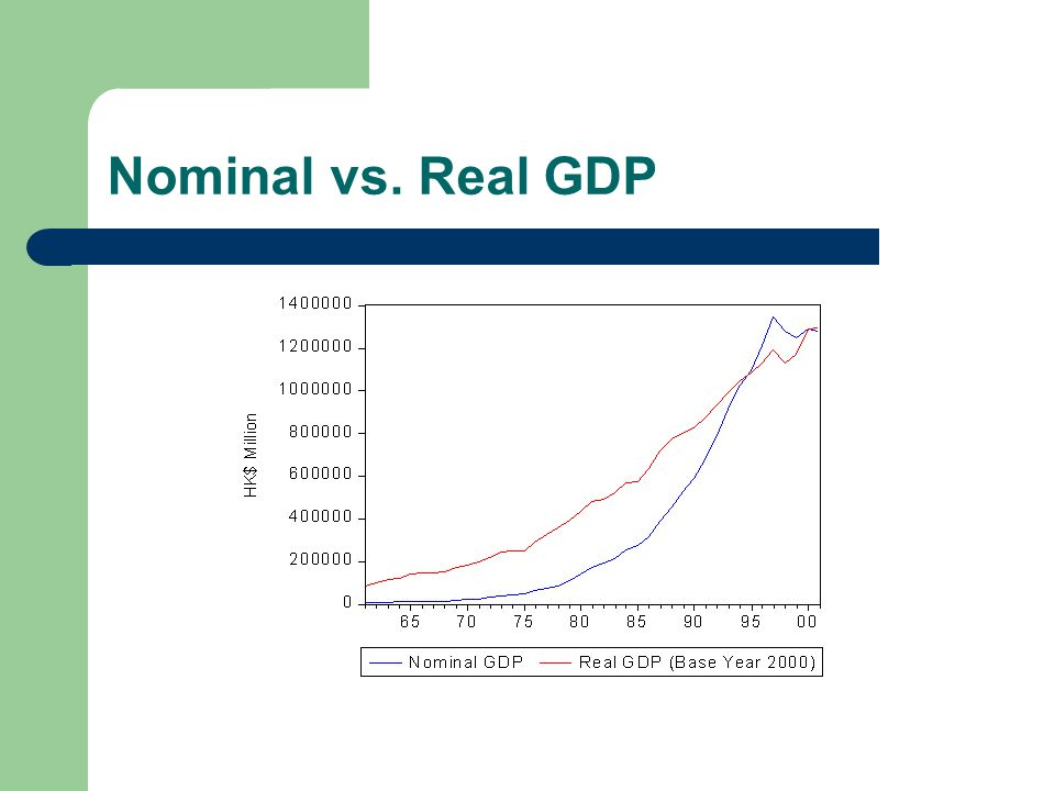 Nominal vs. Real GDP