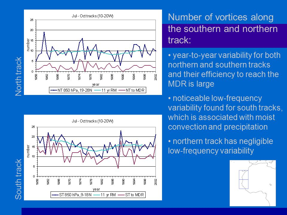 South track North track Number of vortices along the southern and northern track: year-to-year variability for both northern and southern tracks and their efficiency to reach the MDR is large noticeable low-frequency variability found for south tracks, which is associated with moist convection and precipitation northern track has negligible low-frequency variability