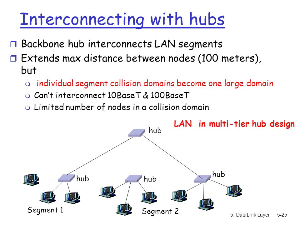 5: DataLink Layer5-25 Interconnecting with hubs r Backbone hub interconnects LAN segments r Extends max distance between nodes (100 meters), but m individual segment collision domains become one large domain m Can't interconnect 10BaseT & 100BaseT m Limited number of nodes in a collision domain hub Segment 1 Segment 2 LAN in multi-tier hub design