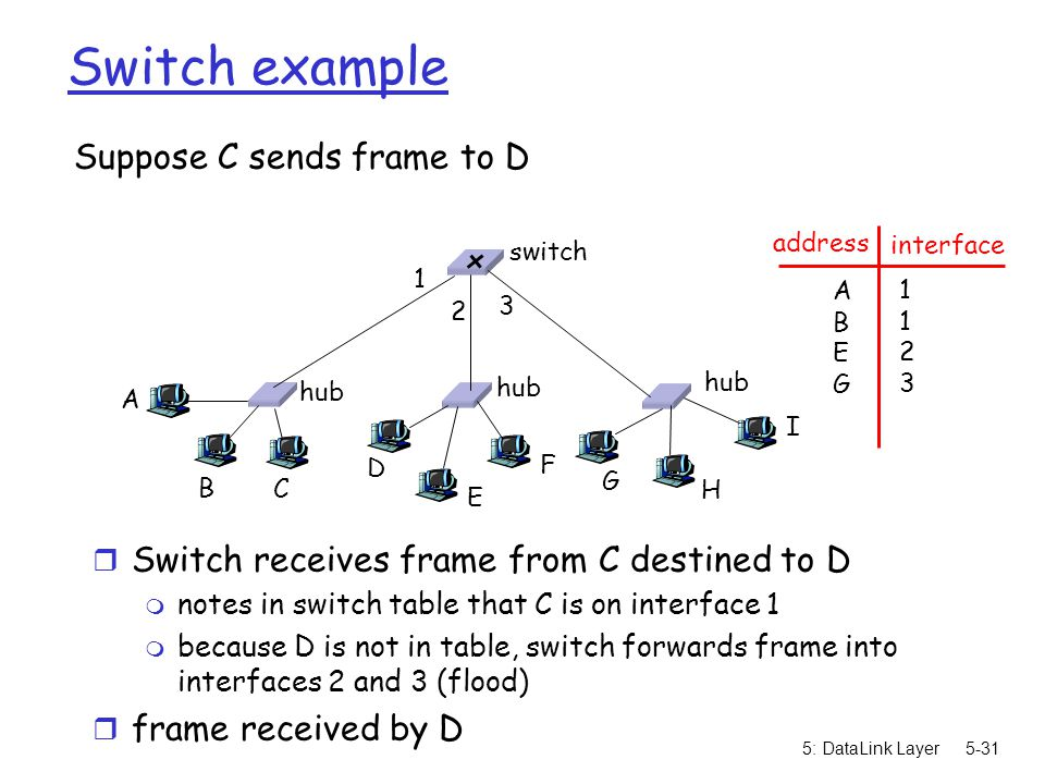 5: DataLink Layer5-31 Switch example Suppose C sends frame to D r Switch receives frame from C destined to D m notes in switch table that C is on interface 1 m because D is not in table, switch forwards frame into interfaces 2 and 3 (flood) r frame received by D hub switch A B C D E F G H I address interface ABEGABEG