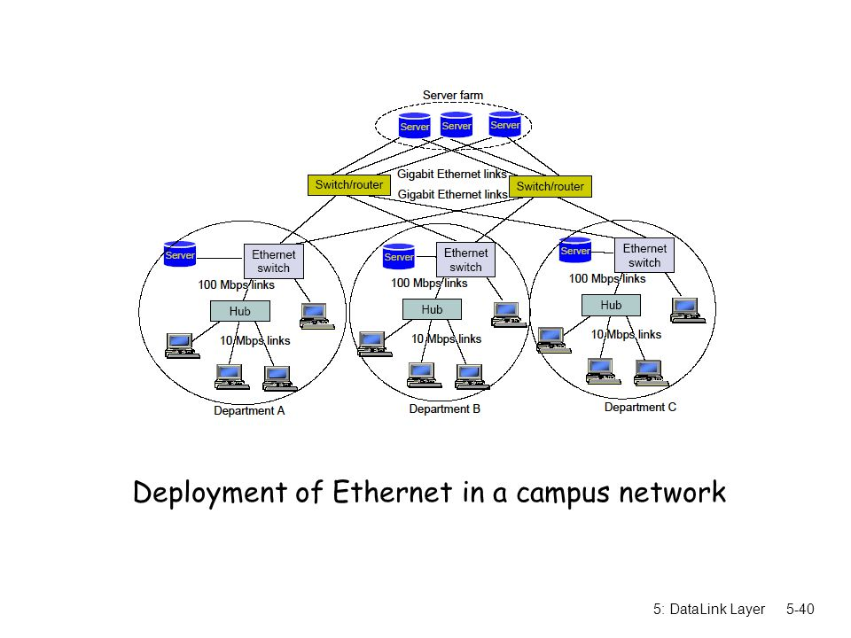 5: DataLink Layer5-40 Deployment of Ethernet in a campus network