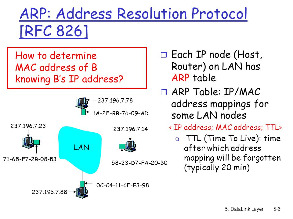 5: DataLink Layer5-6 ARP: Address Resolution Protocol [RFC 826] r Each IP node (Host, Router) on LAN has ARP table r ARP Table: IP/MAC address mappings for some LAN nodes m TTL (Time To Live): time after which address mapping will be forgotten (typically 20 min) How to determine MAC address of B knowing B's IP address.