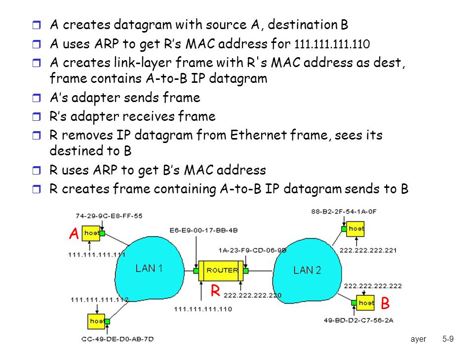 5: DataLink Layer5-9 r A creates datagram with source A, destination B r A uses ARP to get R's MAC address for r A creates link-layer frame with R s MAC address as dest, frame contains A-to-B IP datagram r A's adapter sends frame r R's adapter receives frame r R removes IP datagram from Ethernet frame, sees its destined to B r R uses ARP to get B's MAC address r R creates frame containing A-to-B IP datagram sends to B A R B