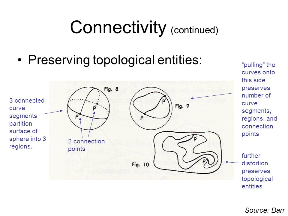 Introductory Notes on Geometric Aspects of Topology PART I