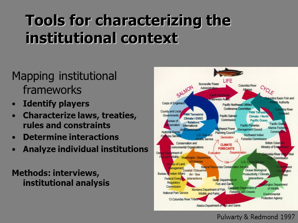 Tools for characterizing the institutional context Mapping institutional frameworks Identify players Characterize laws, treaties, rules and constraints Determine interactions Analyze individual institutions Methods: interviews, institutional analysis Pulwarty & Redmond 1997