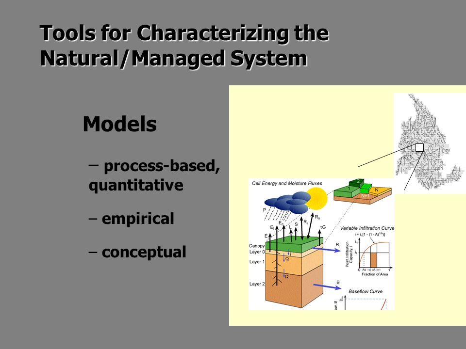 Tools for Characterizing the Natural/Managed System Models – process-based, quantitative – empirical – conceptual