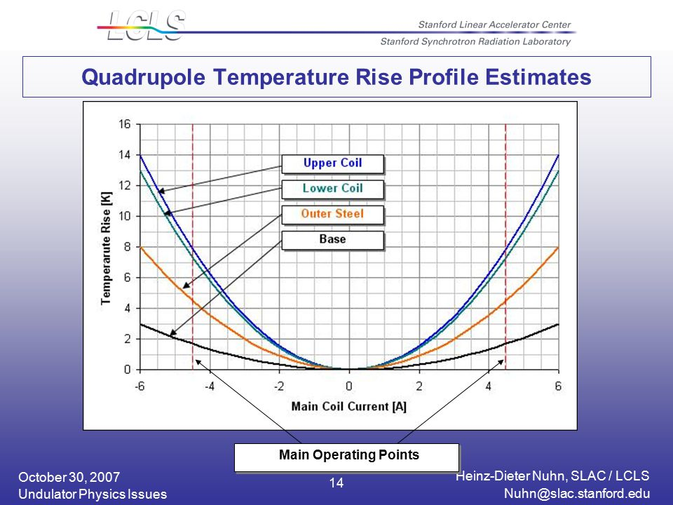 October 30, 2007 Heinz-Dieter Nuhn, SLAC / LCLS Undulator Physics Issues 14 Quadrupole Temperature Rise Profile Estimates Main Operating Points