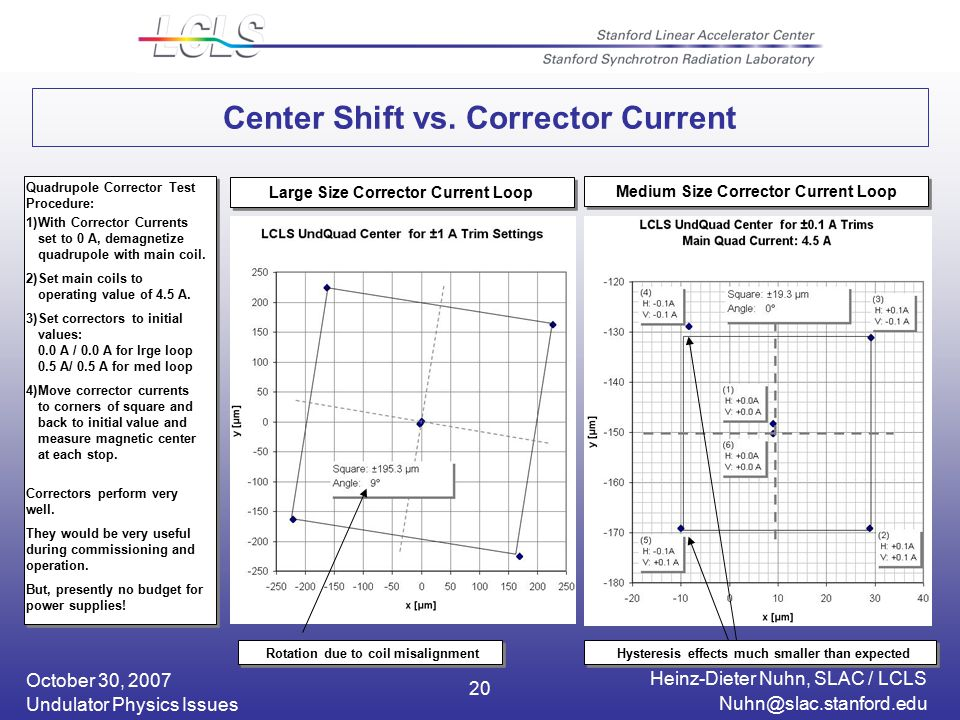 October 30, 2007 Heinz-Dieter Nuhn, SLAC / LCLS Undulator Physics Issues 20 Center Shift vs.