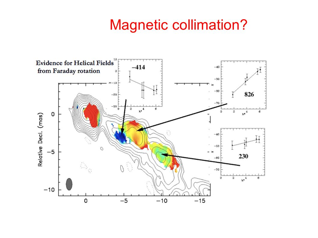 Magnetic collimation
