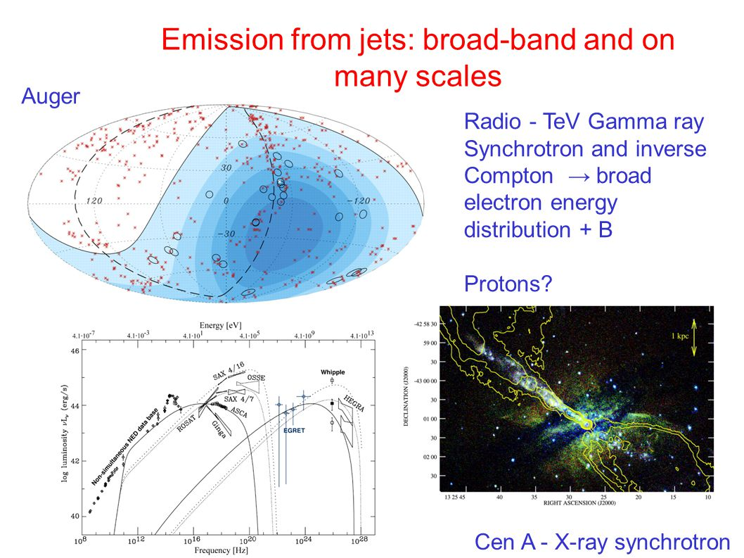 Emission from jets: broad-band and on many scales Radio - TeV Gamma ray Synchrotron and inverse Compton → broad electron energy distribution + B Protons.