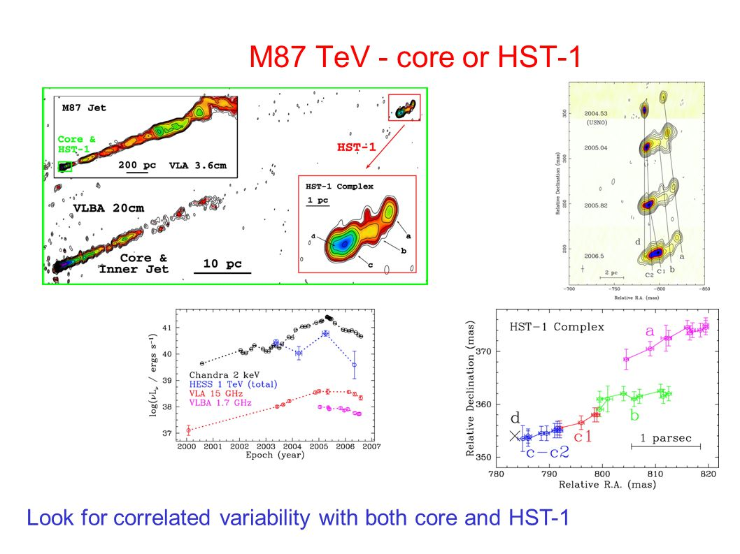 M87 TeV - core or HST-1 Look for correlated variability with both core and HST-1