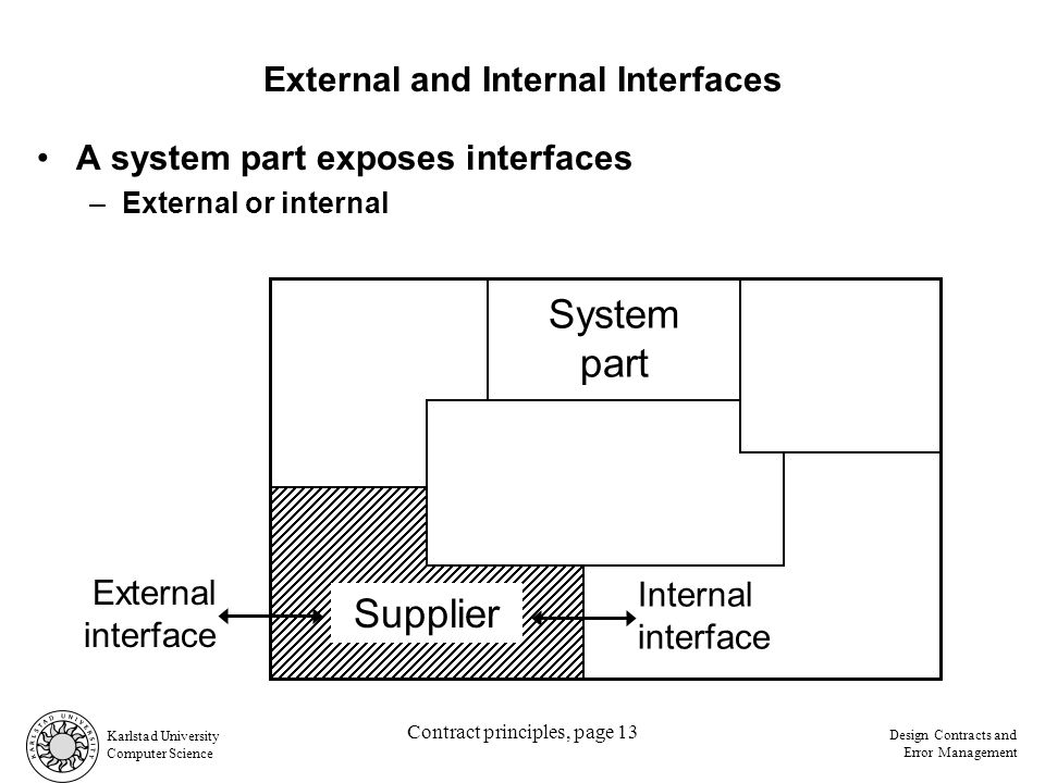 Karlstad University Computer Science Design Contracts and Error Management Contract principles, page 13 A system part exposes interfaces –External or internal External and Internal Interfaces System part Supplier Internal interface External interface