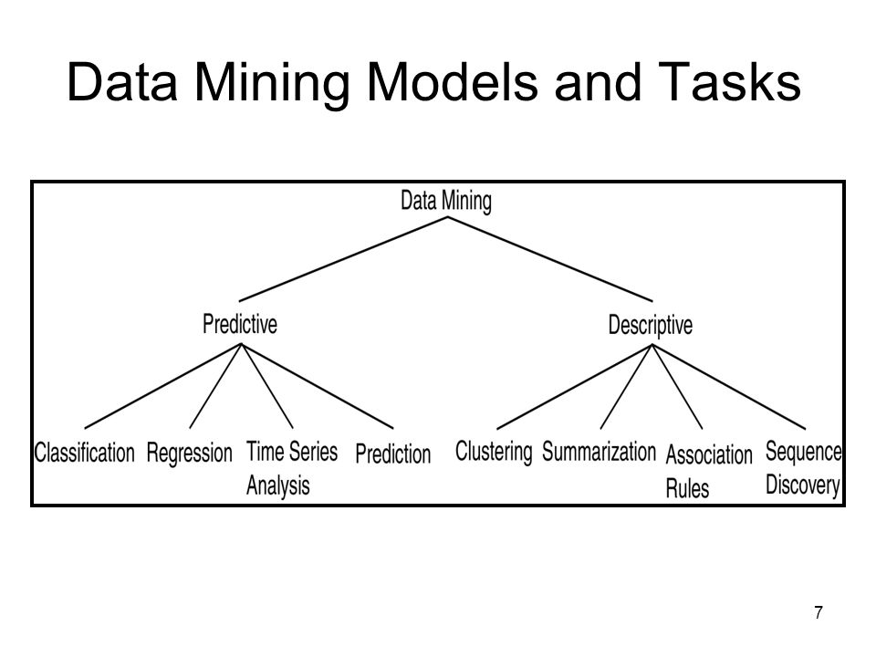 data mining in enrollment management In this paper we present the data mining method for enrollment management for mca course references - heikki, mannila, data mining: machine learning, statistics, and databases, ieee, 1996.