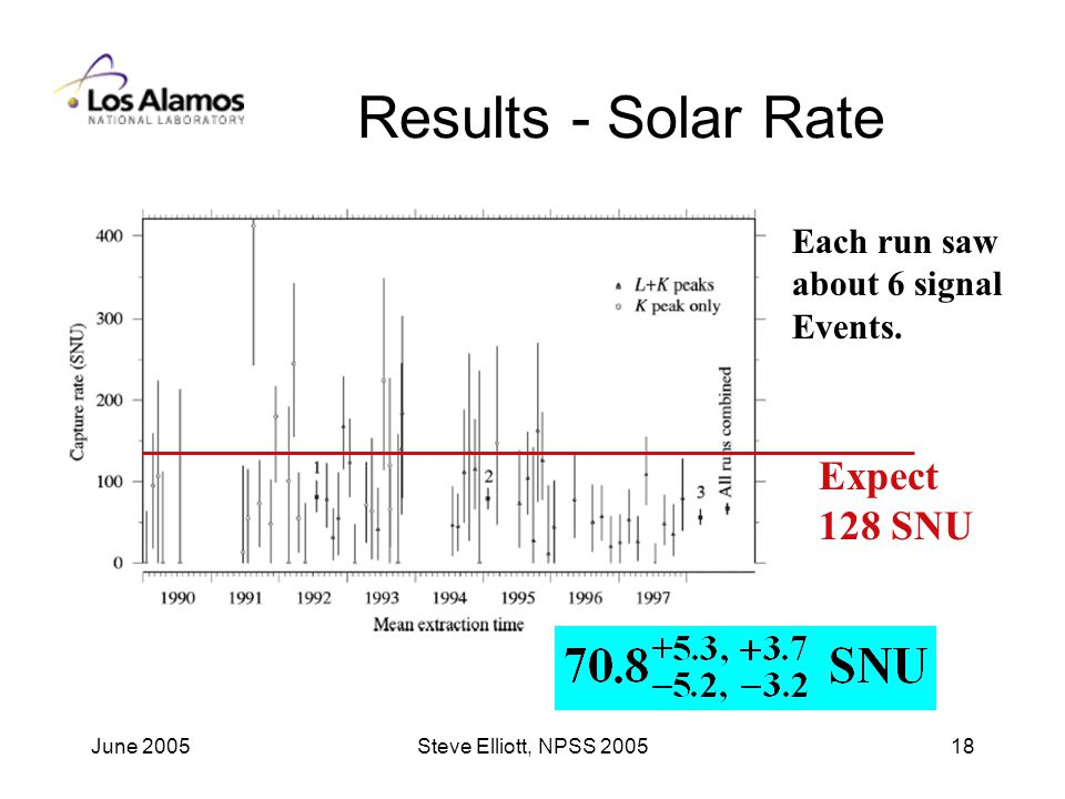 June 2005Steve Elliott, NPSS Results - Solar Rate Expect 128 SNU Each run saw about 6 signal Events.
