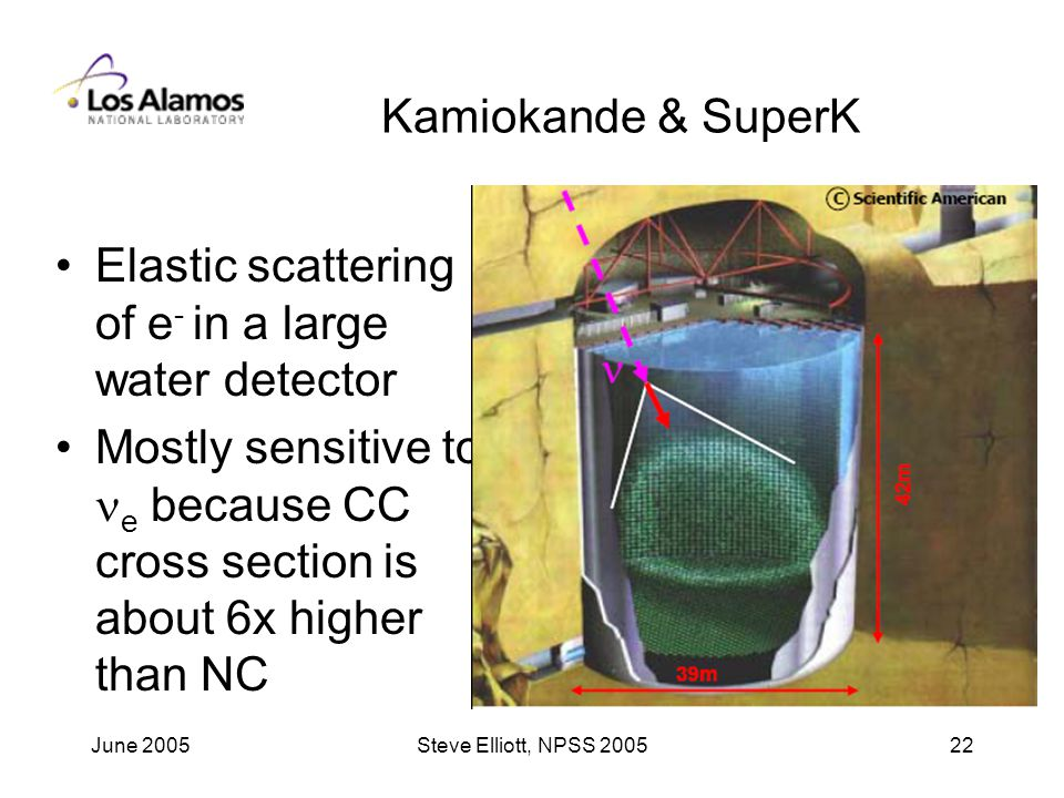 June 2005Steve Elliott, NPSS Kamiokande & SuperK Elastic scattering of e - in a large water detector Mostly sensitive to e because CC cross section is about 6x higher than NC