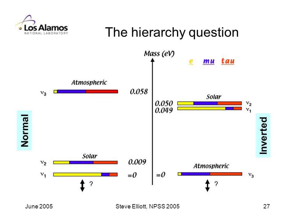 June 2005Steve Elliott, NPSS The hierarchy question Normal Inverted