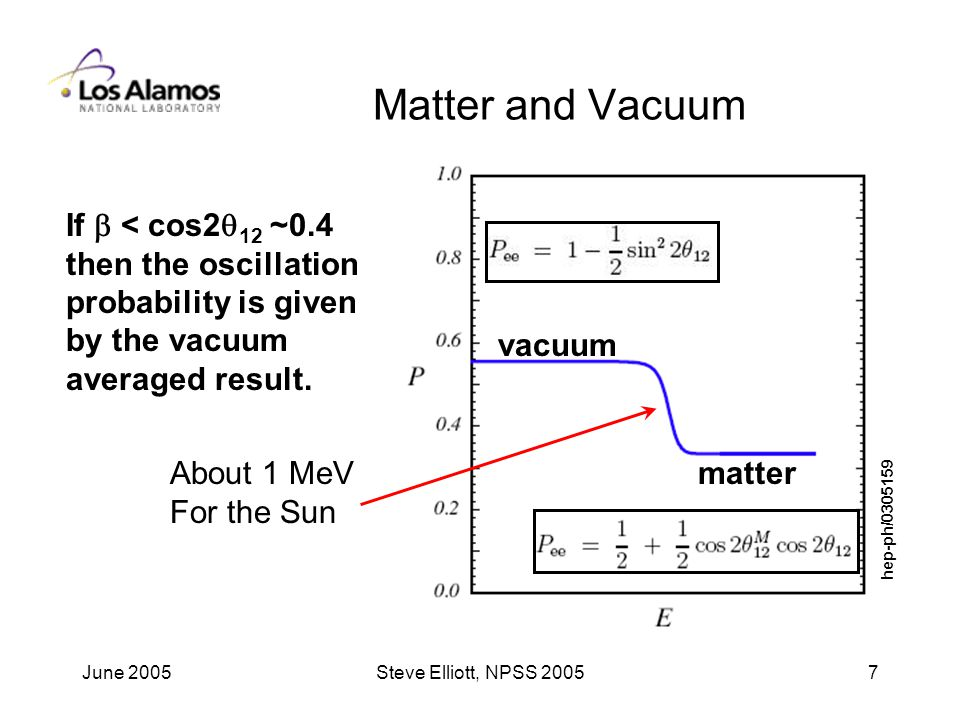 June 2005Steve Elliott, NPSS Matter and Vacuum matter vacuum About 1 MeV For the Sun If  < cos2  12 ~0.4 then the oscillation probability is given by the vacuum averaged result.