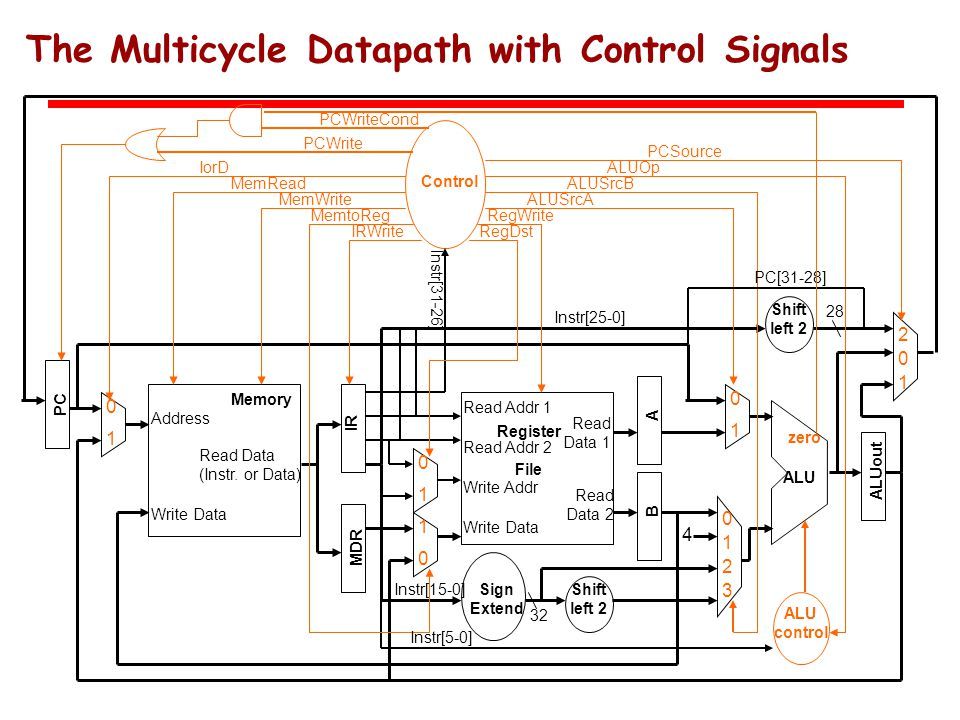 The Multicycle Datapath with Control Signals Address Read Data (Instr.