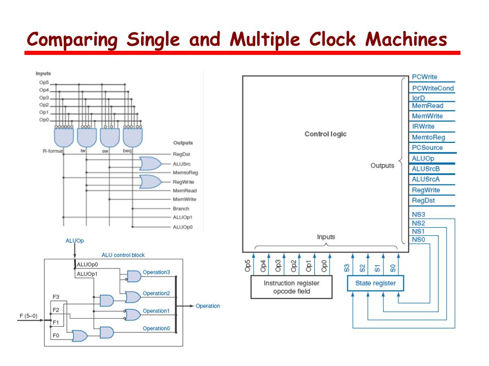 Comparing Single and Multiple Clock Machines