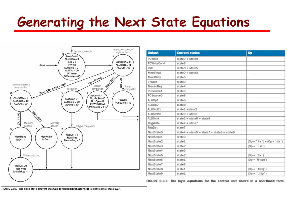 Generating the Next State Equations