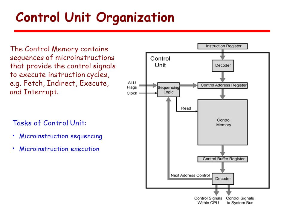 Control Unit Organization Tasks of Control Unit: Microinstruction sequencing Microinstruction execution The Control Memory contains sequences of microinstructions that provide the control signals to execute instruction cycles, e.g.
