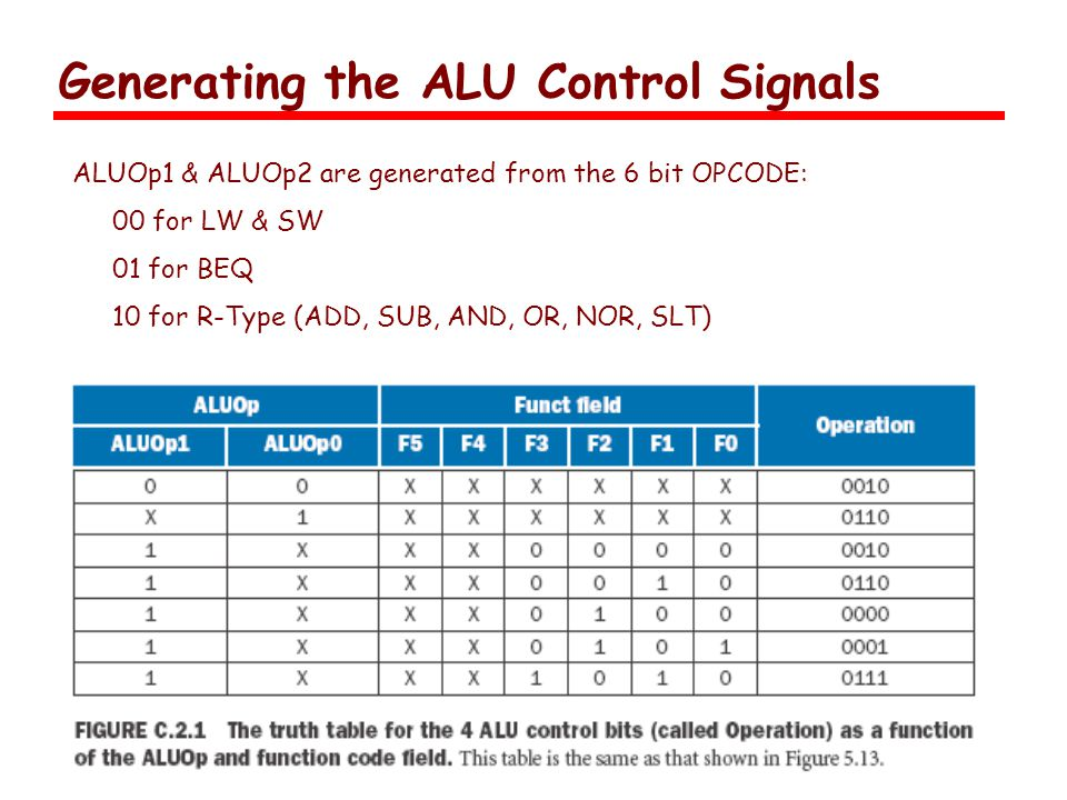 Generating the ALU Control Signals ALUOp1 & ALUOp2 are generated from the 6 bit OPCODE: 00 for LW & SW 01 for BEQ 10 for R-Type (ADD, SUB, AND, OR, NOR, SLT)